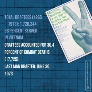 Draftee Statistics for Vietnam War